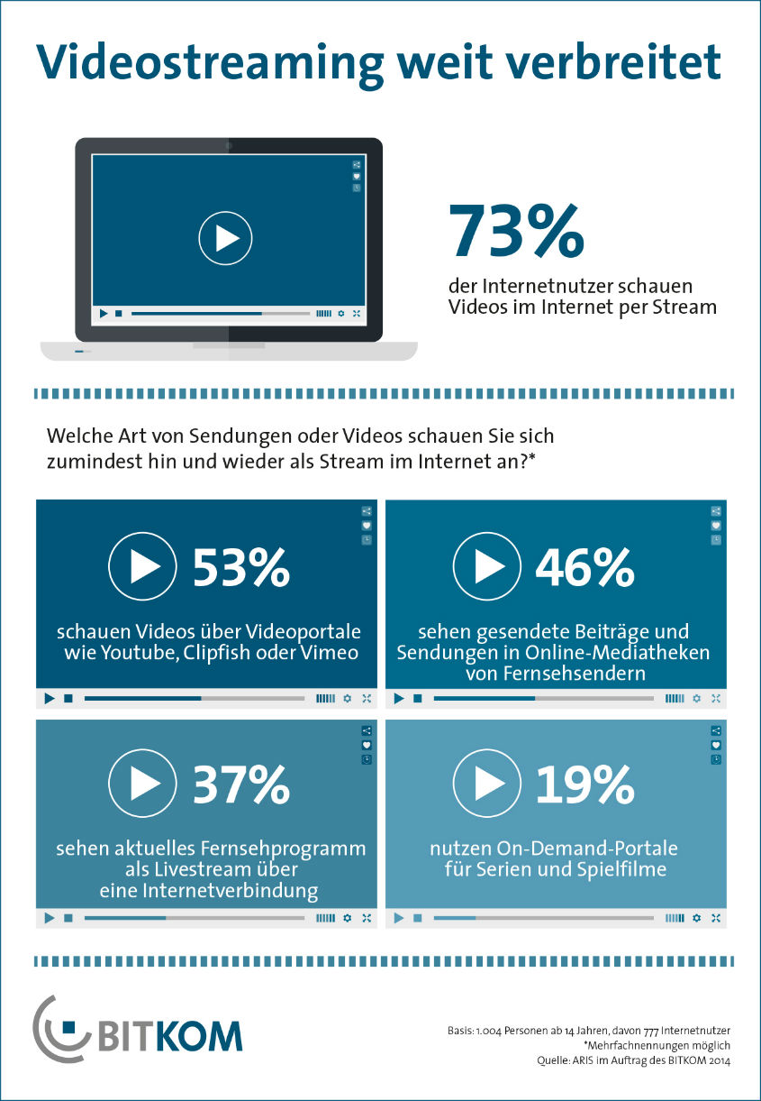 BITKOM-Grafik_Videostreaming