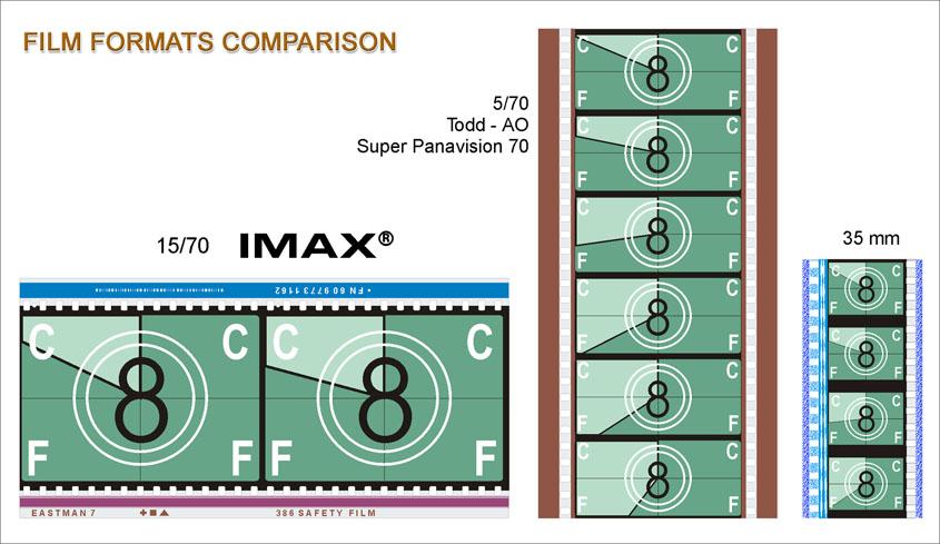 IMAX 70mm 35mm
