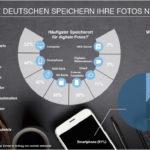 Infografik Umfrage Speicherort für digitale Fotos