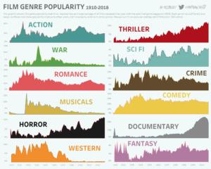 Film Genre Popularität
