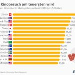 Infografk Statista Kinoticket Preis weltweit