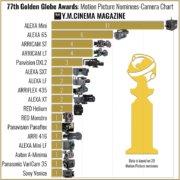 GoldenGlobes-Kamerachart