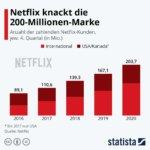 Statista Netflix 200 Mio Abonnenten