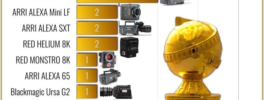 78th-Golden-Globe-Awards-Kamerachart