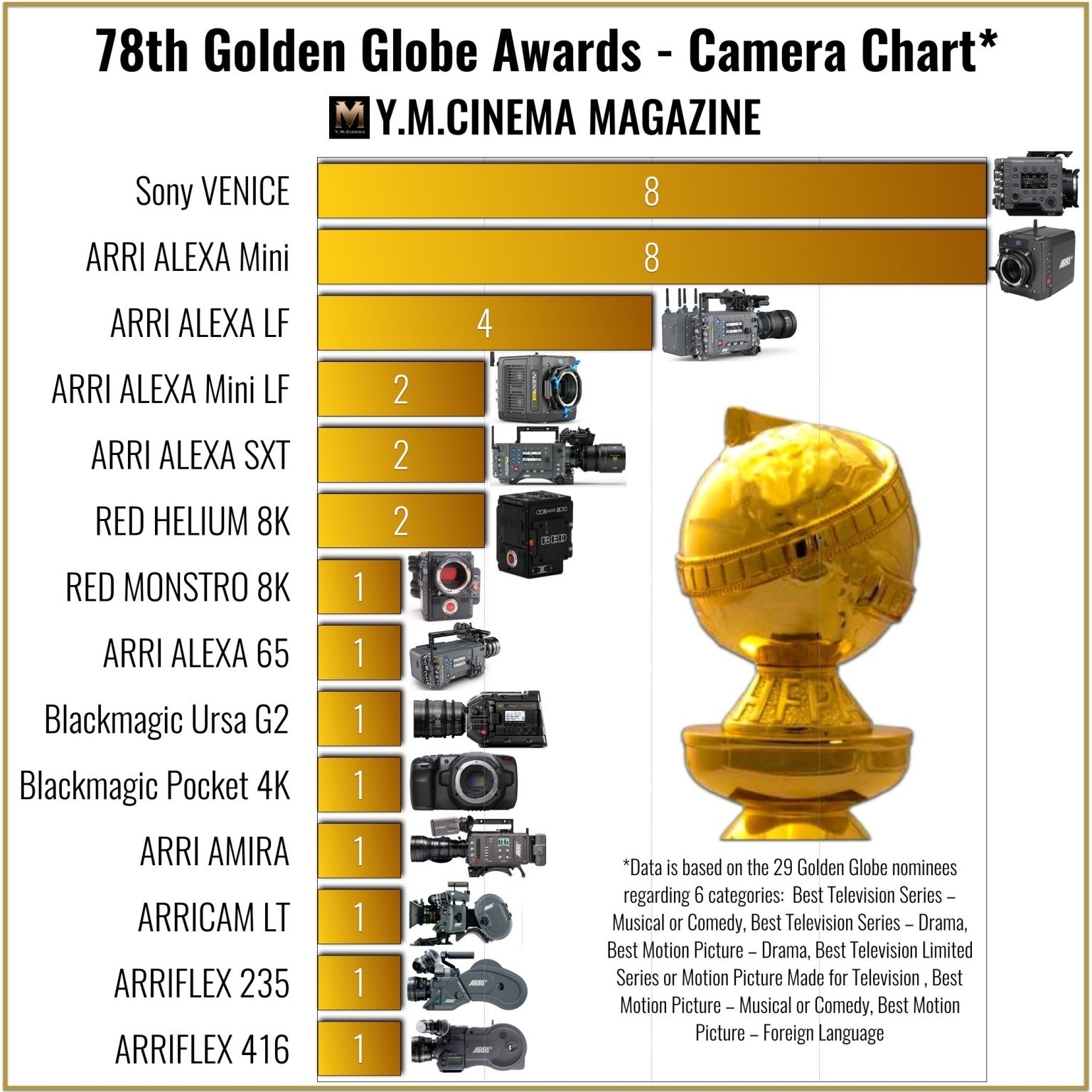 78th-Golden-Globe-Awards-Kamerachart